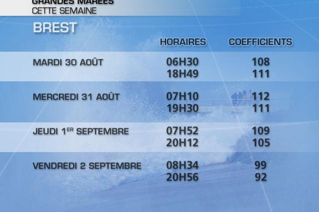 Calendrier Maree Biarritz.Grandes Marees Coefficient De 112 Ce Mercredi Actualites