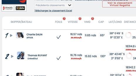 Vendée Globe Classement de 18h , Chassé croisé pour la troisième place