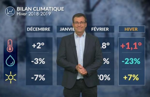 Pré-bilan de l'hiver 2018-2019 : doux et peu arrosé