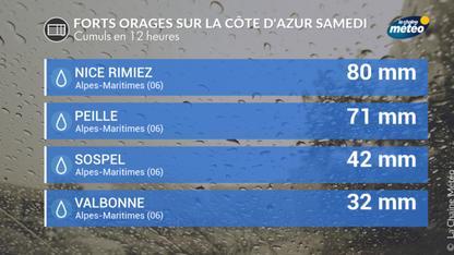 Direct intempéries : amélioration sur le littoral de la Côte d'Azur
