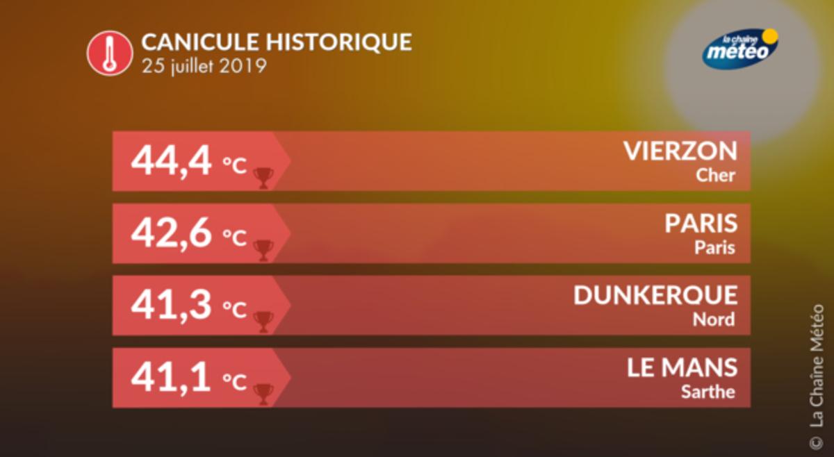 Canicule il y a 2 ans : 42,6°C à Paris le 25 juillet 2019 !